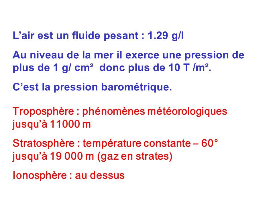 L'air est un fluide pesant : 1.29 g/l