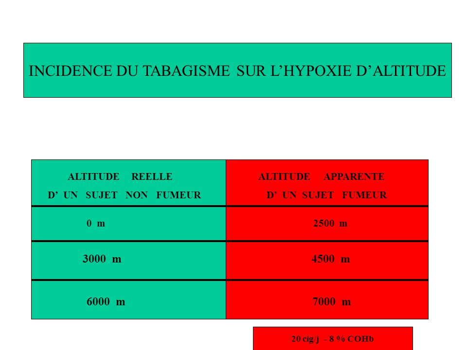 INCIDENCE DU TABAGISME SUR L'HYPOXIE D'ALTITUDE