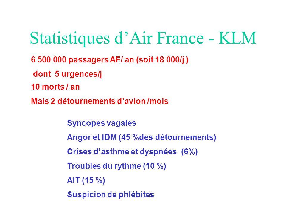 Statistiques d'Air France - KLM