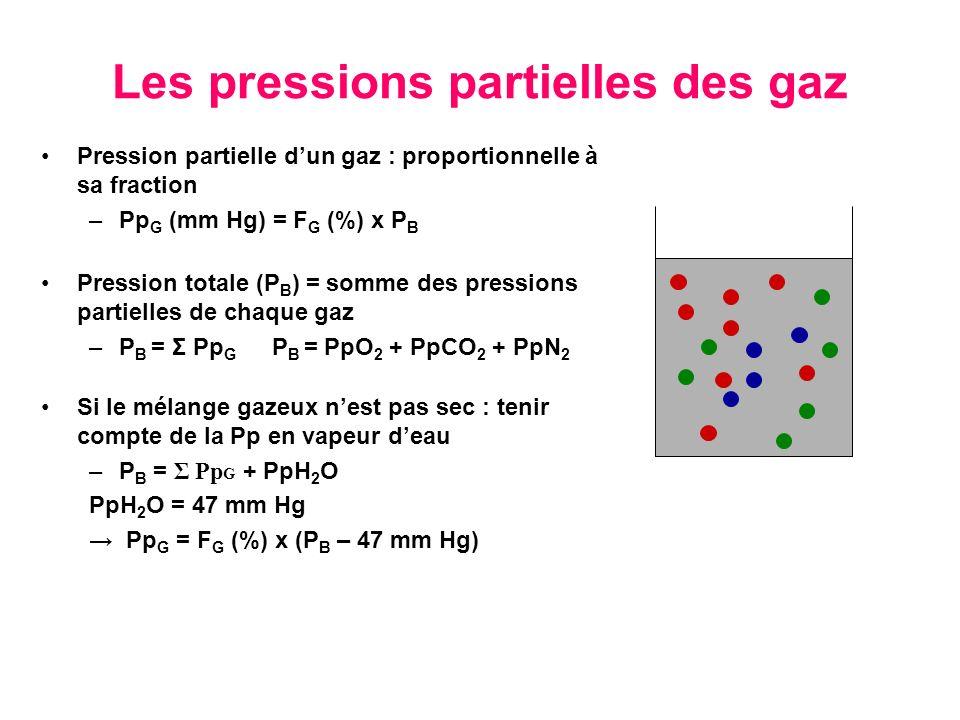 Les pressions partielles des gaz