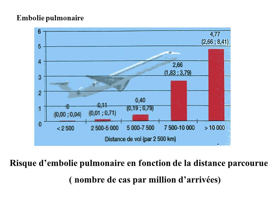 Risque d'embolie pulmonaire en fonction de la distance parcourue
