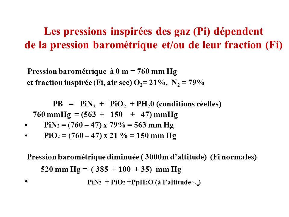 Pression barométrique à 0 m = 760 mm Hg