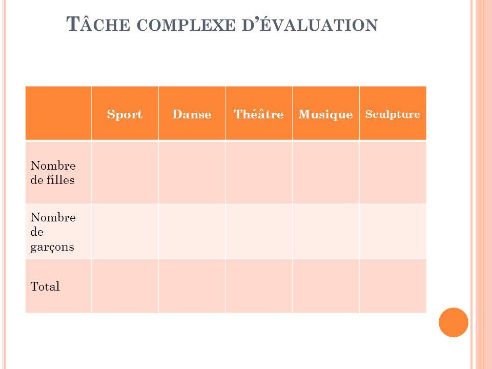 Tâche complexe d'évaluation