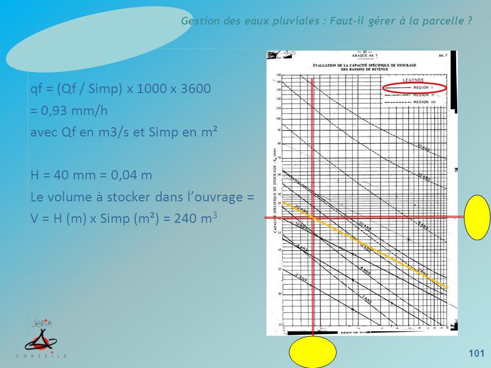 qf = (Qf / Simp) x 1000 x 3600 = 0,93 mm/h avec Qf en m3/s et Simp en m² H = 40 mm = 0,04 m Le volume à stocker dans l'ouvrage = V = H (m) x Simp (m²) = 240 m3
