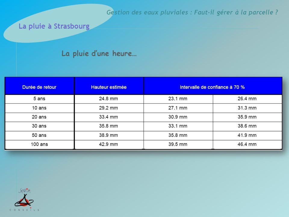 La pluie à Strasbourg La pluie d'une heure…