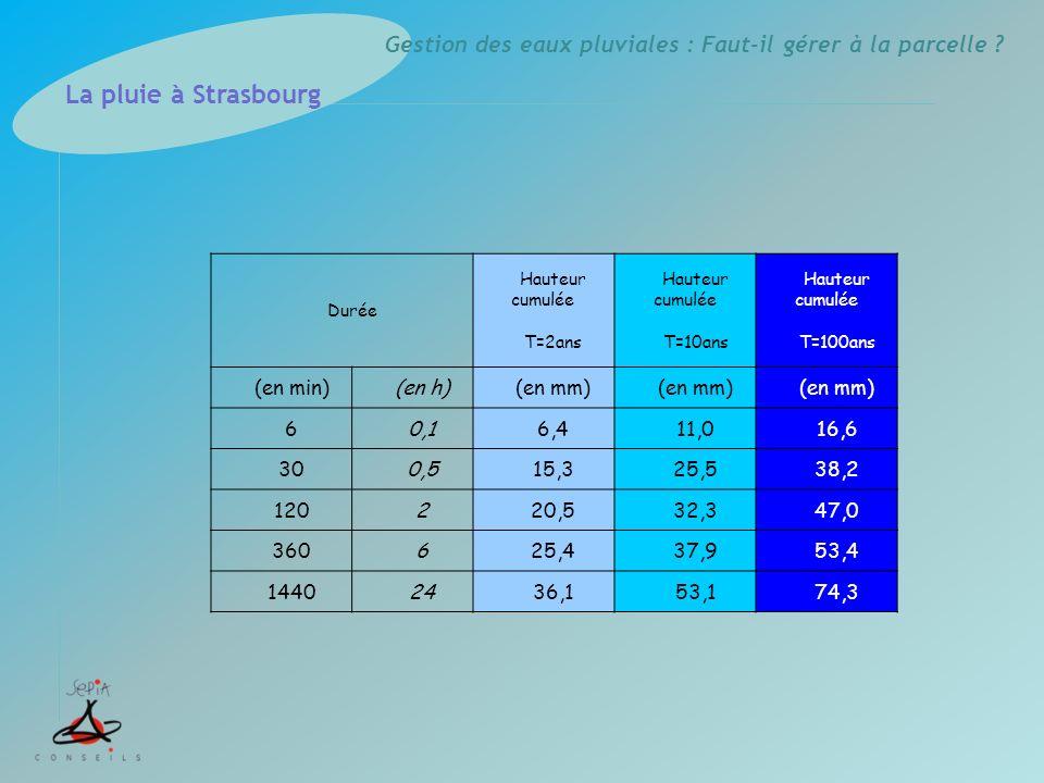 La pluie à Strasbourg (en min) (en h) (en mm) 6 0,1 6,4 11,0 16,6 30