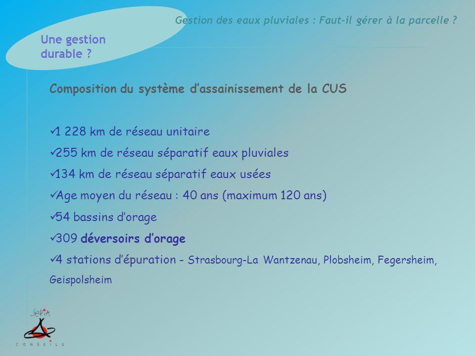 Composition du système d'assainissement de la CUS