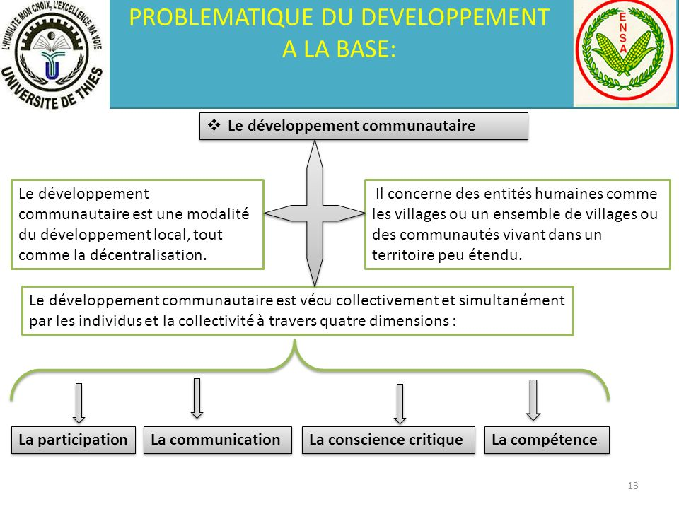 PROBLEMATIQUE DU DEVELOPPEMENT