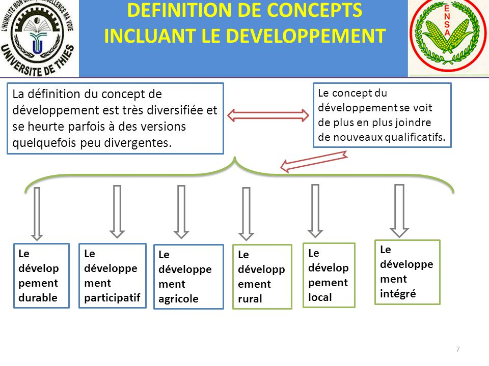 DEFINITION DE CONCEPTS INCLUANT LE DEVELOPPEMENT
