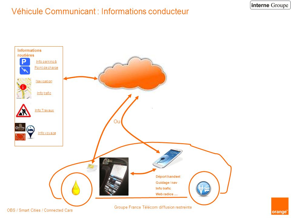 Véhicule Communicant : Informations conducteur