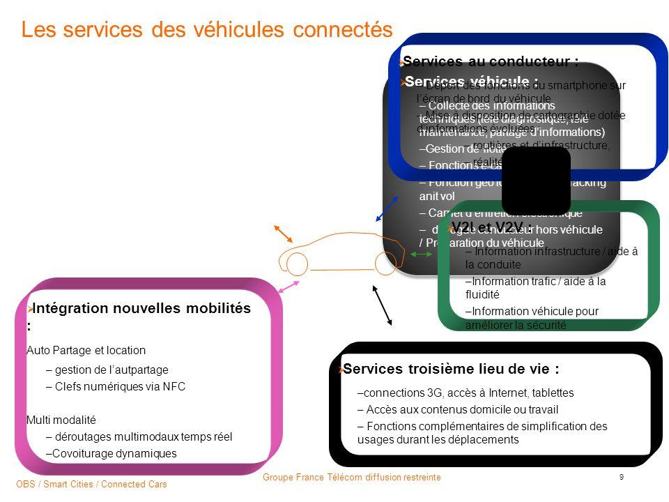 Les services des véhicules connectés