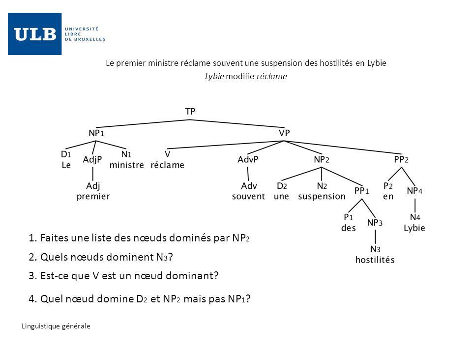 1. Faites une liste des nœuds dominés par NP2