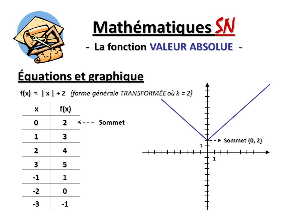 Mathématiques SN - La fonction VALEUR ABSOLUE -