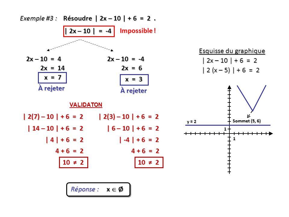 Exemple #3 : Résoudre | 2x – 10 | + 6 = 2 . | 2x – 10 | = -4