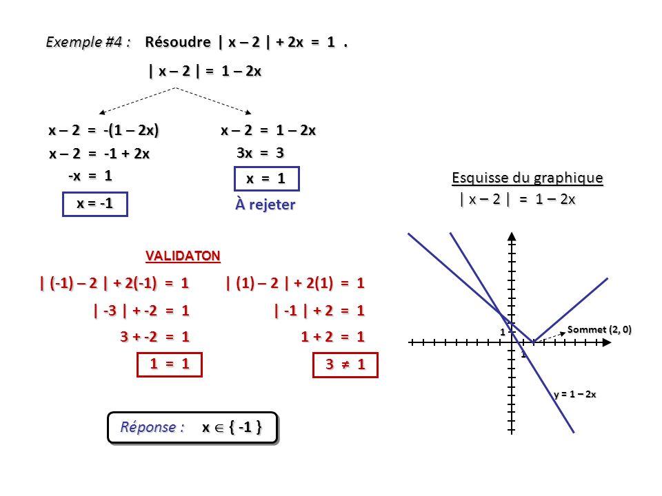 Exemple #4 : Résoudre | x – 2 | + 2x = 1 . | x – 2 | = 1 – 2x