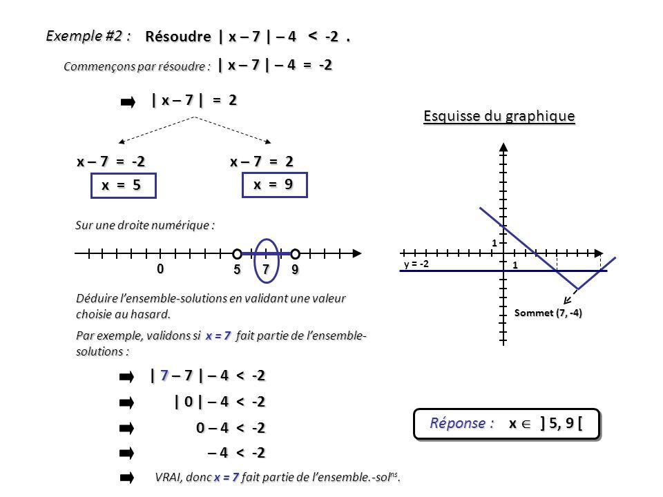 Exemple #2 : Résoudre | x – 7 | – 4 < -2 . | x – 7 | – 4 = -2