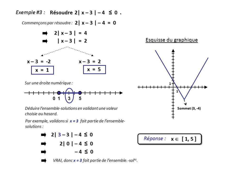 Exemple #3 : Résoudre 2| x – 3 | – 4 ≤ 0 . 2| x – 3 | – 4 = 0