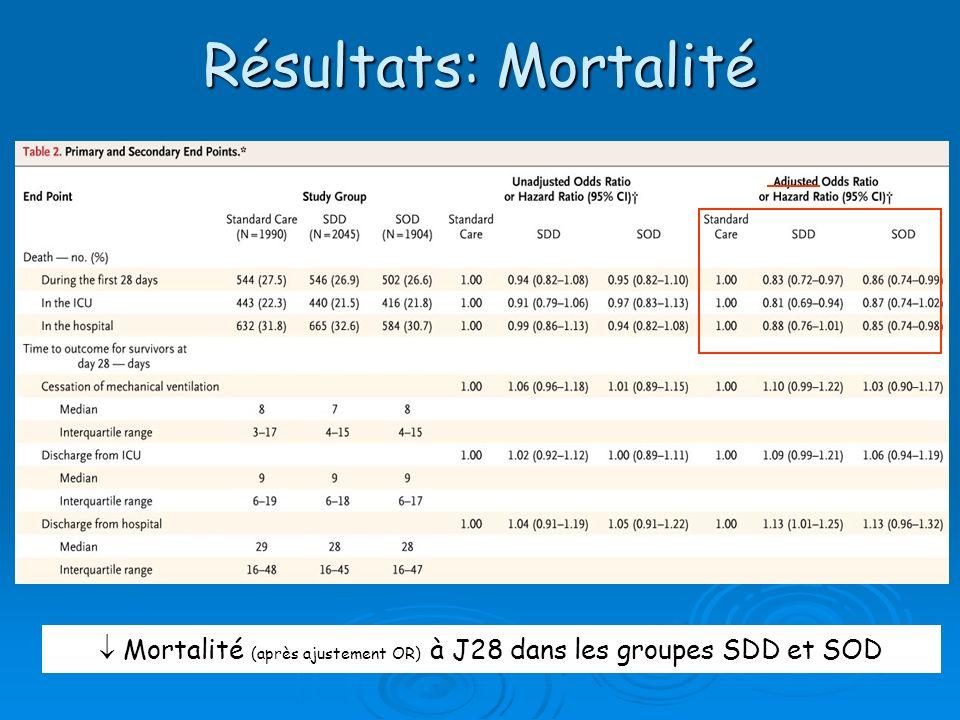  Mortalité (après ajustement OR) à J28 dans les groupes SDD et SOD