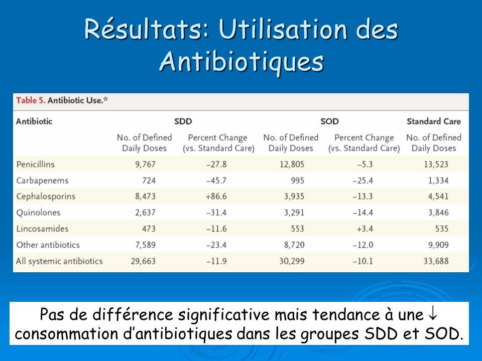 Résultats: Utilisation des Antibiotiques