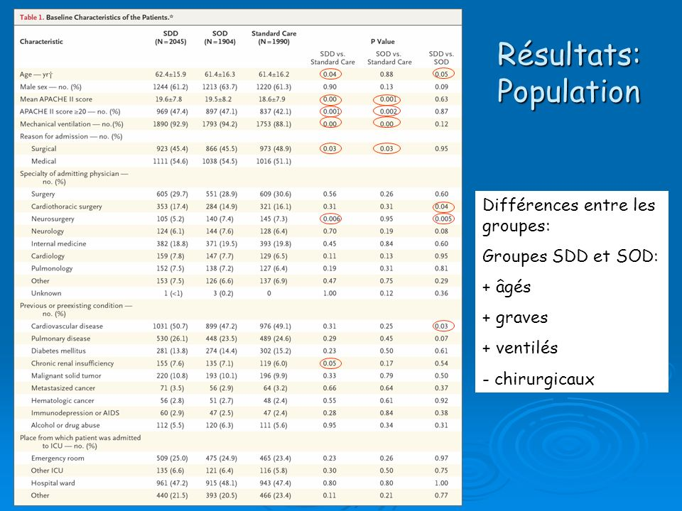 Résultats: Population