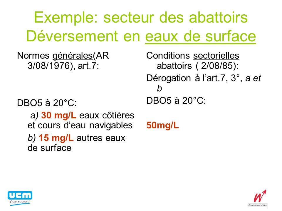 Exemple: secteur des abattoirs Déversement en eaux de surface