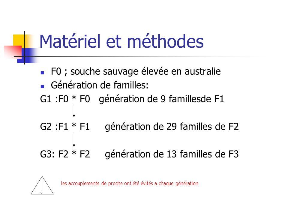 Matériel et méthodes F0 ; souche sauvage élevée en australie