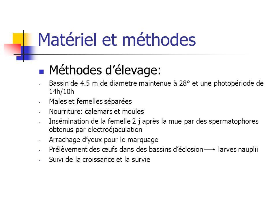 Matériel et méthodes Méthodes d'élevage: