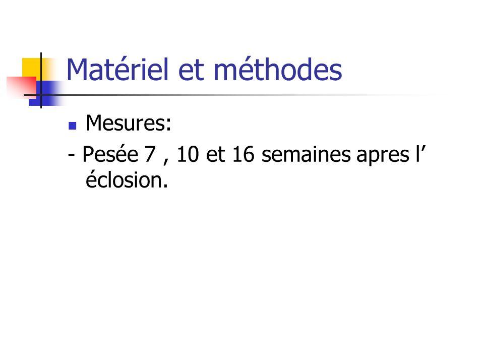 Matériel et méthodes Mesures: