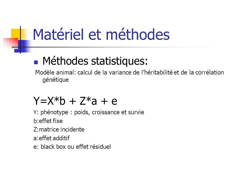 Matériel et méthodes Méthodes statistiques: Y=X*b + Z*a + e