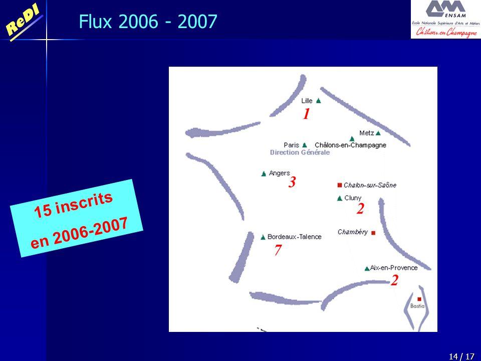 Flux 2006 - 2007 1 2 3 7 15 inscrits en 2006-2007