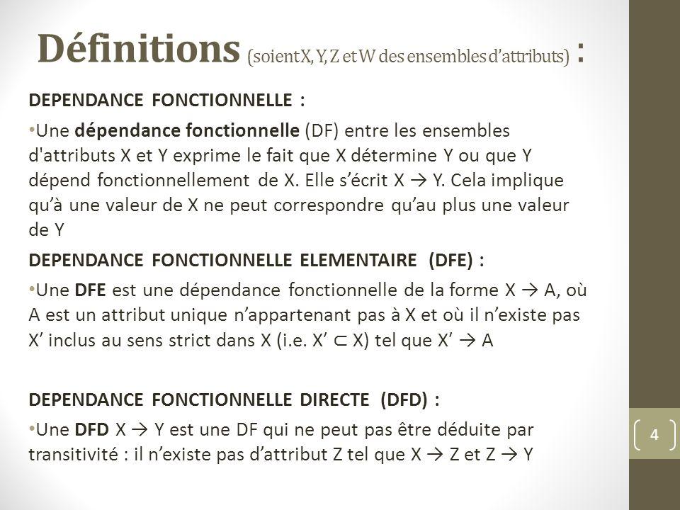 Définitions (soient X, Y, Z et W des ensembles d'attributs) :