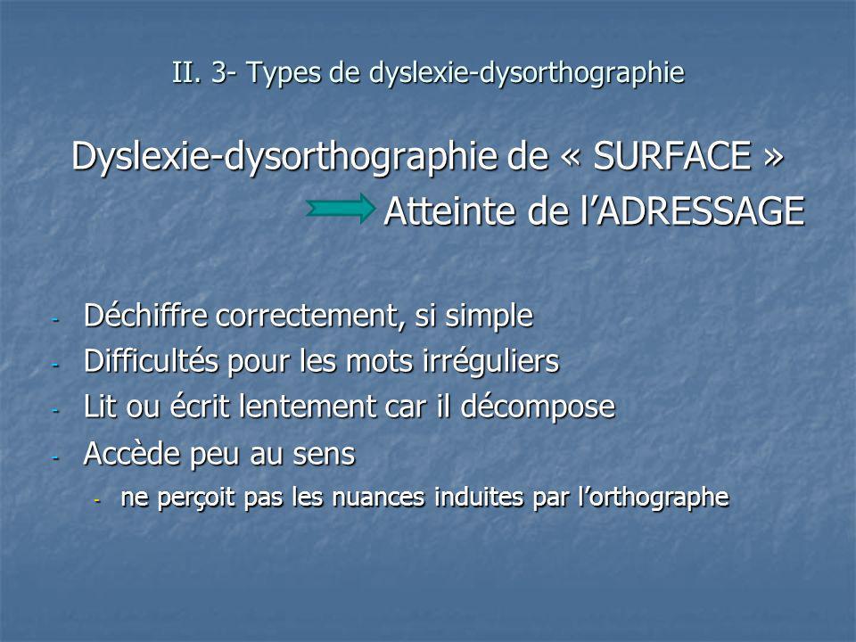 Dyslexie-dysorthographie de « SURFACE » Atteinte de l'ADRESSAGE