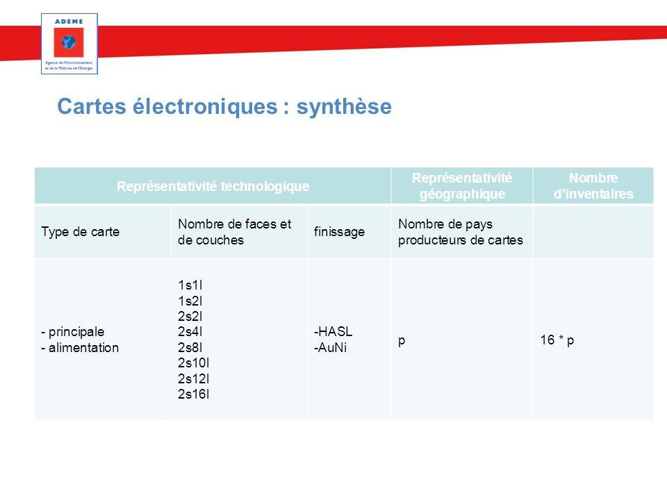 Cartes électroniques : synthèse