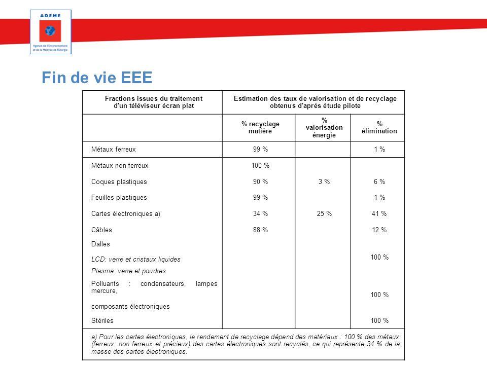 Fin de vie EEE Fractions issues du traitement d un téléviseur écran plat.
