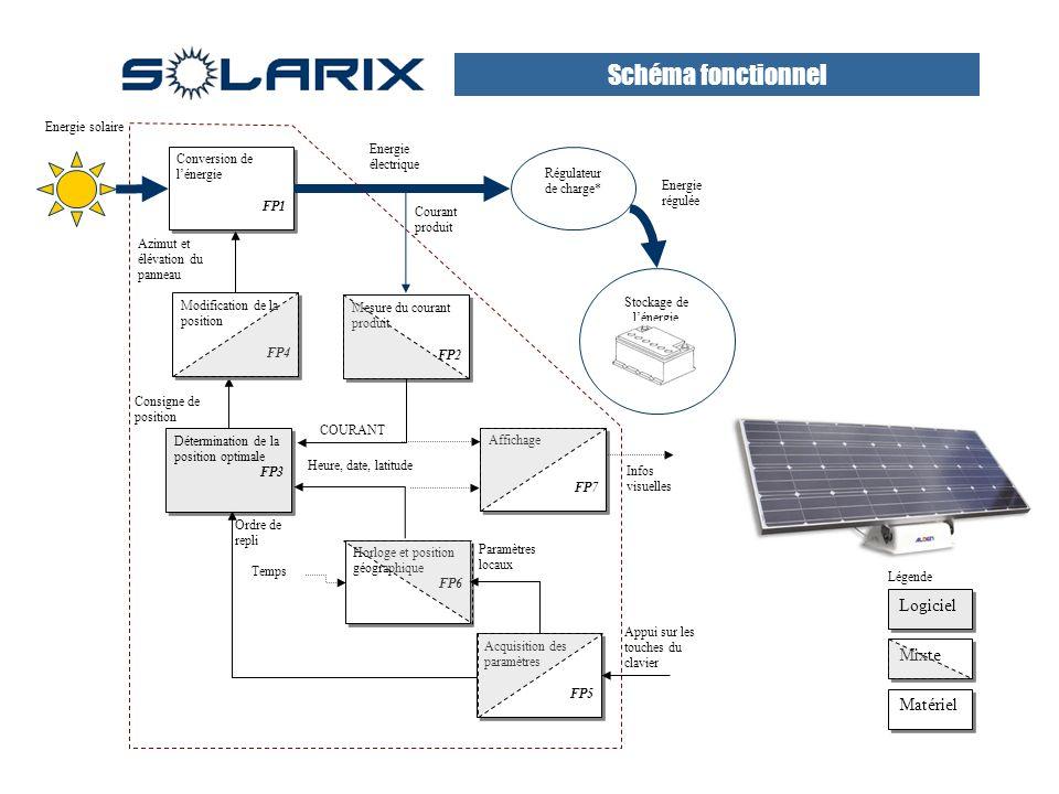 Schéma fonctionnel Logiciel Mixte Matériel Energie solaire