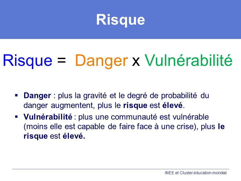 Risque = Danger x Vulnérabilité