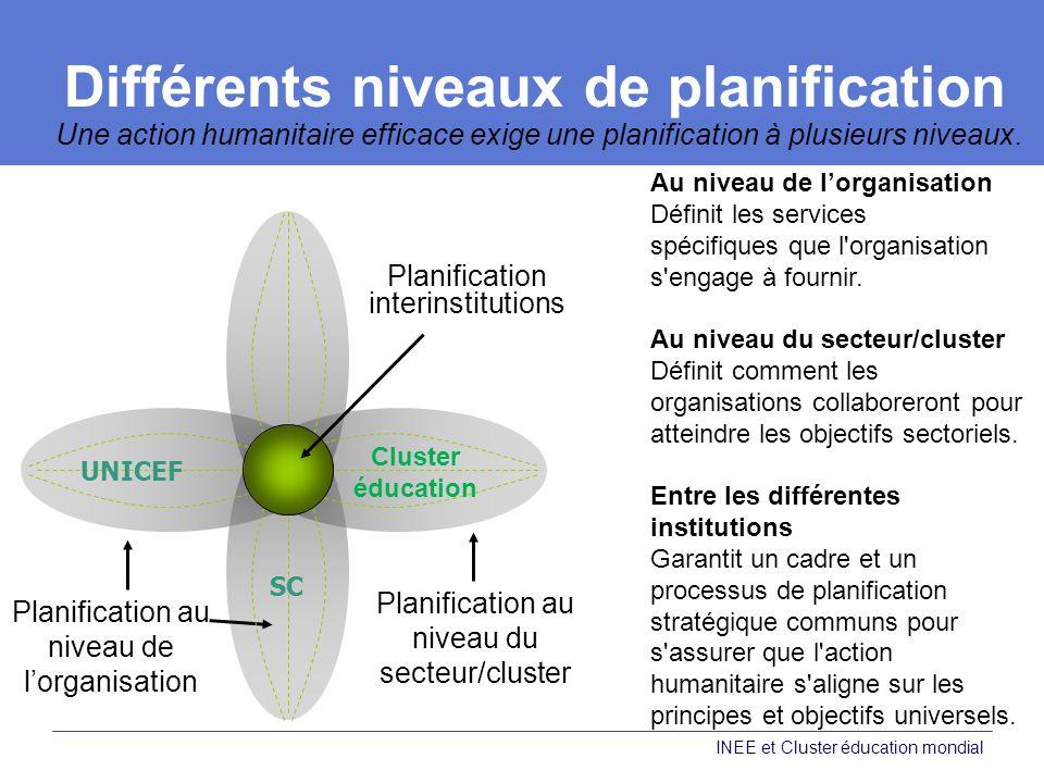 Différents niveaux de planification