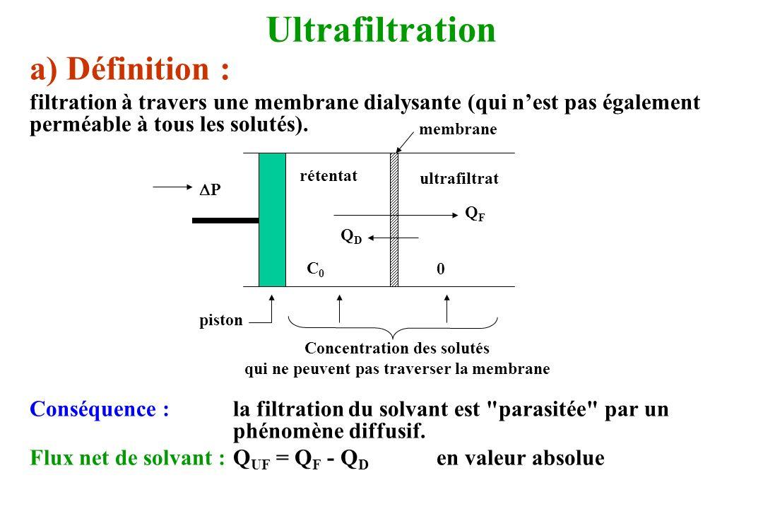 Concentration des solutés qui ne peuvent pas traverser la membrane