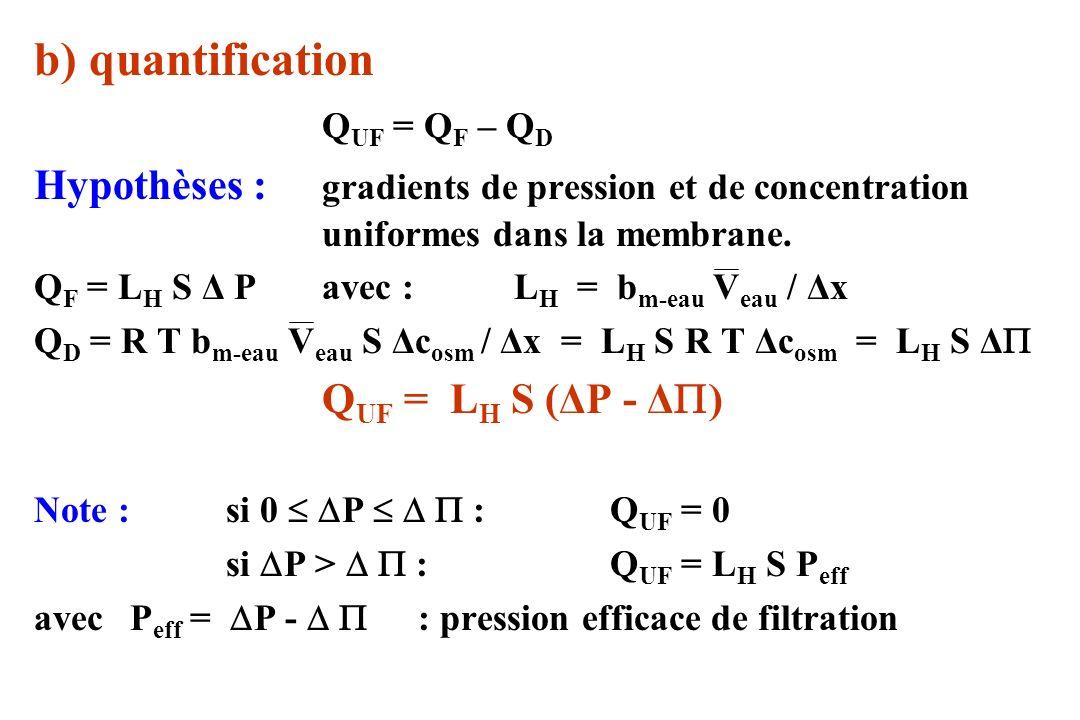 b) quantification QUF = QF – QD. Hypothèses : gradients de pression et de concentration uniformes dans la membrane.