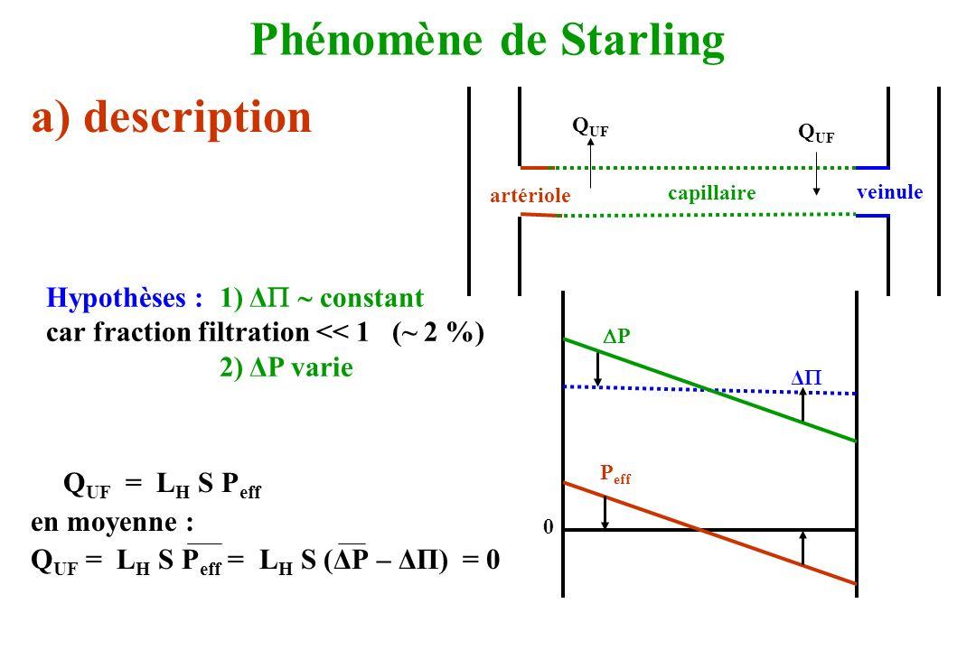 Phénomène de Starling a) description Hypothèses : 1) Δ  constant