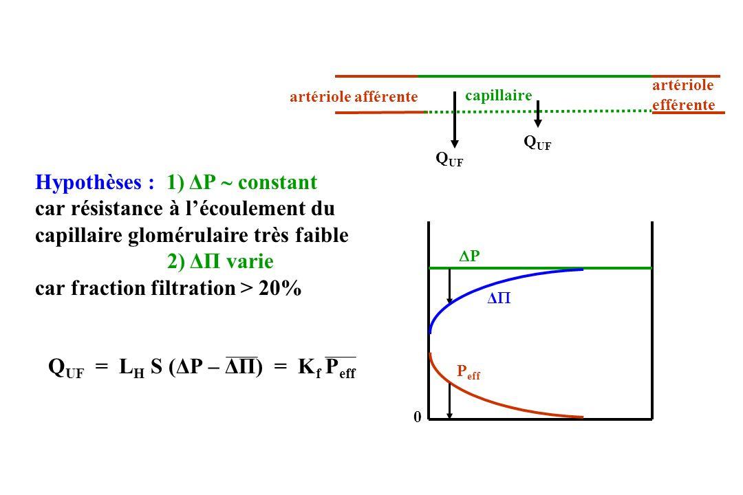 Hypothèses : 1) ΔP  constant