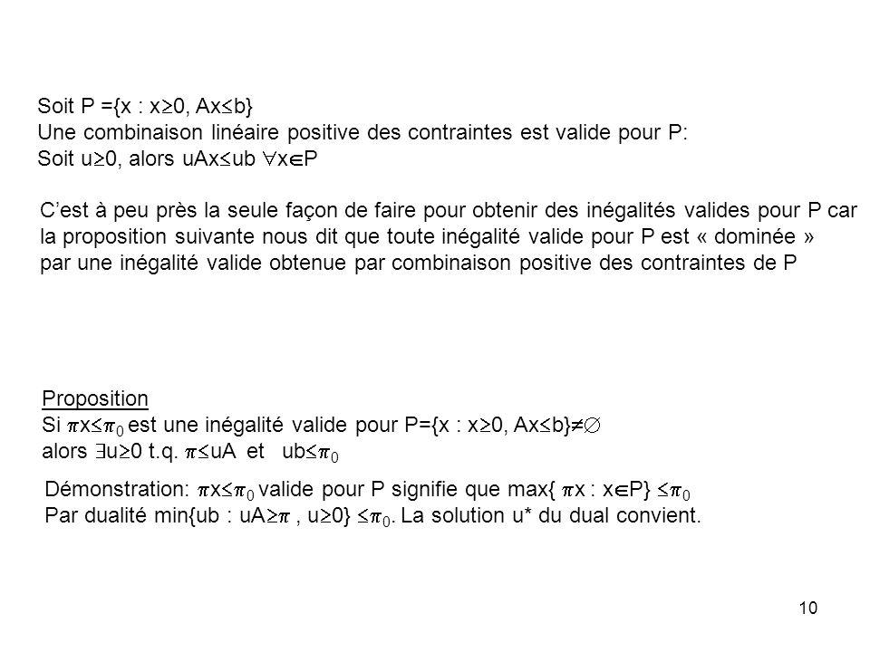 Soit P ={x : x0, Axb} Une combinaison linéaire positive des contraintes est valide pour P: Soit u0, alors uAxub xP.