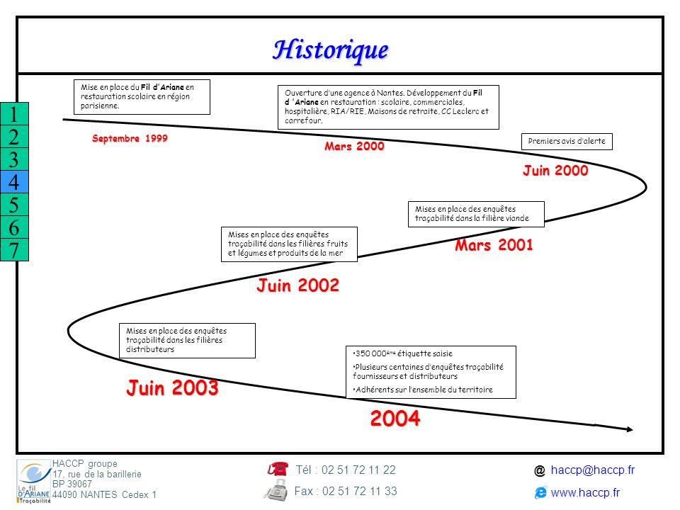Historique 1 2 3 4 5 6 7 2004 Juin 2003 Juin 2002 Mars 2001 Juin 2000