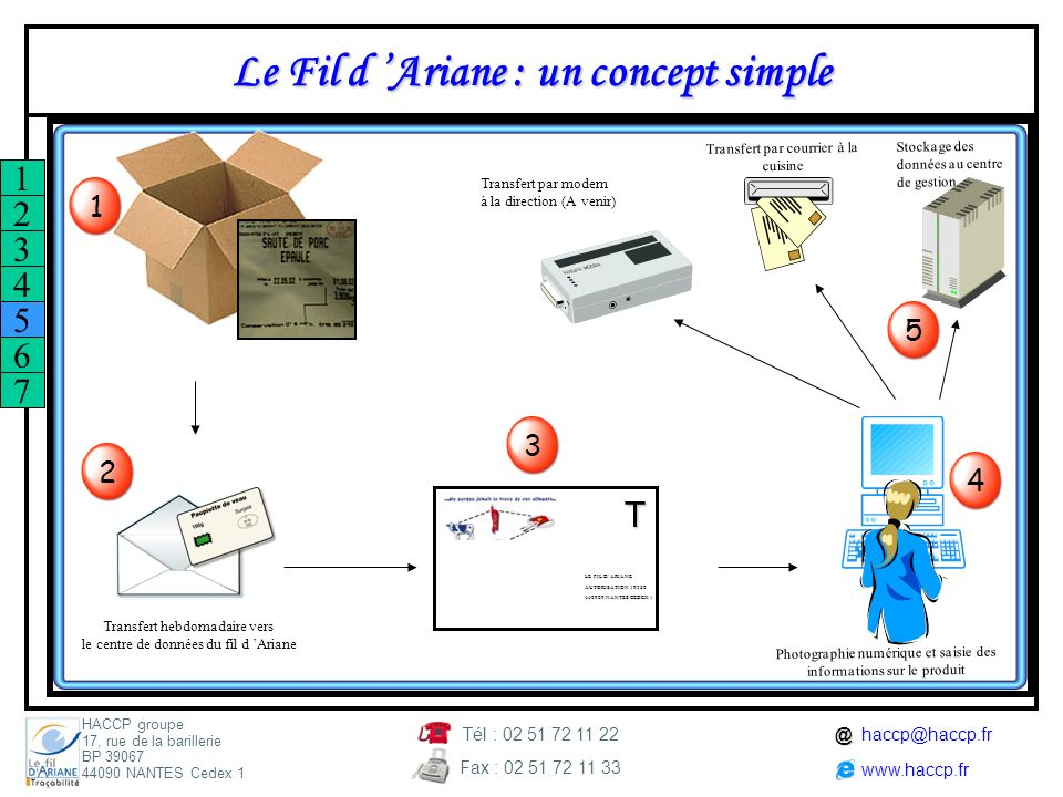 Le Fil d 'Ariane : un concept simple