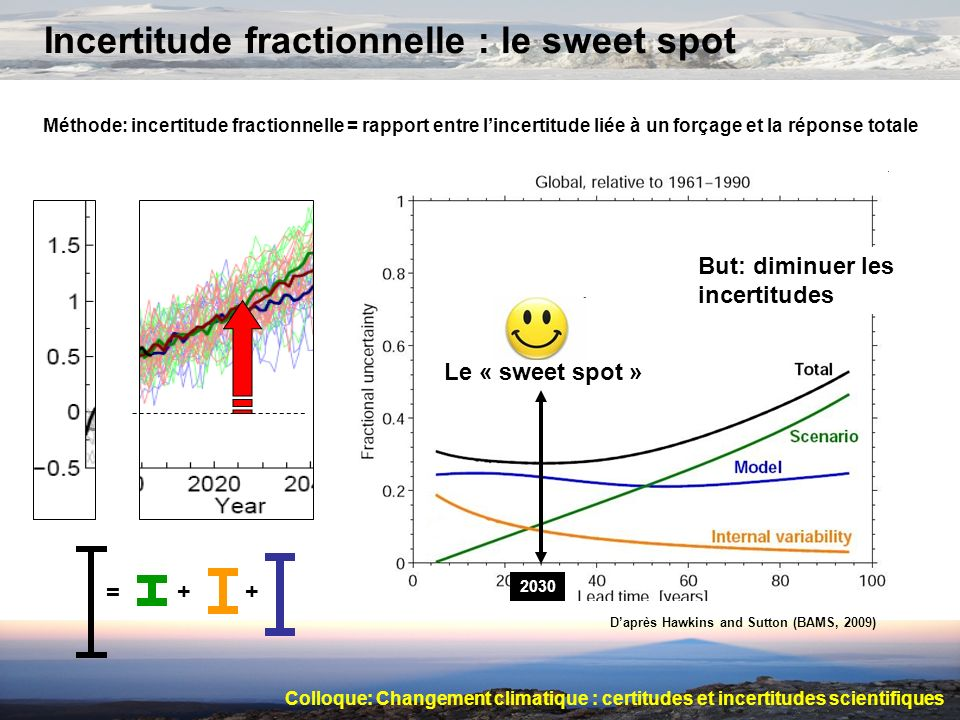 Incertitude fractionnelle : le sweet spot