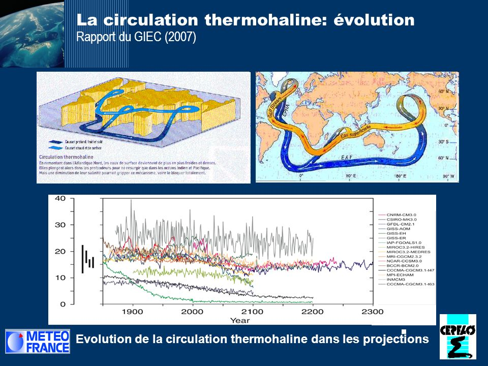 La circulation thermohaline: évolution