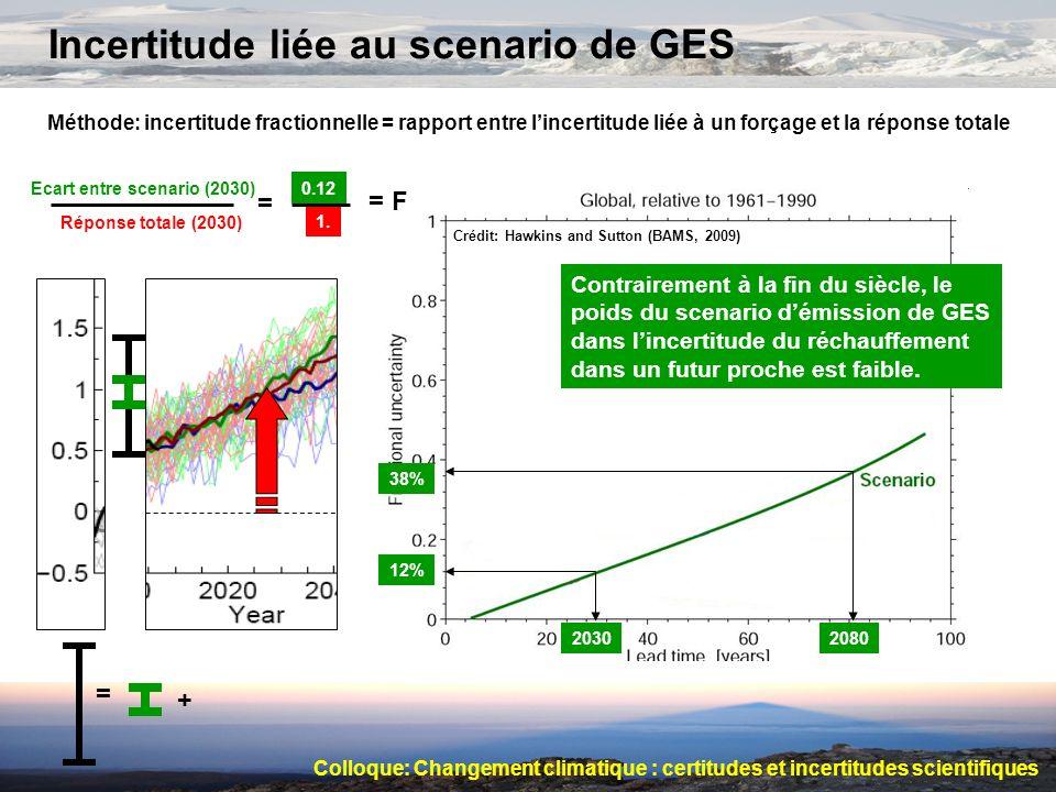 Incertitude liée au scenario de GES