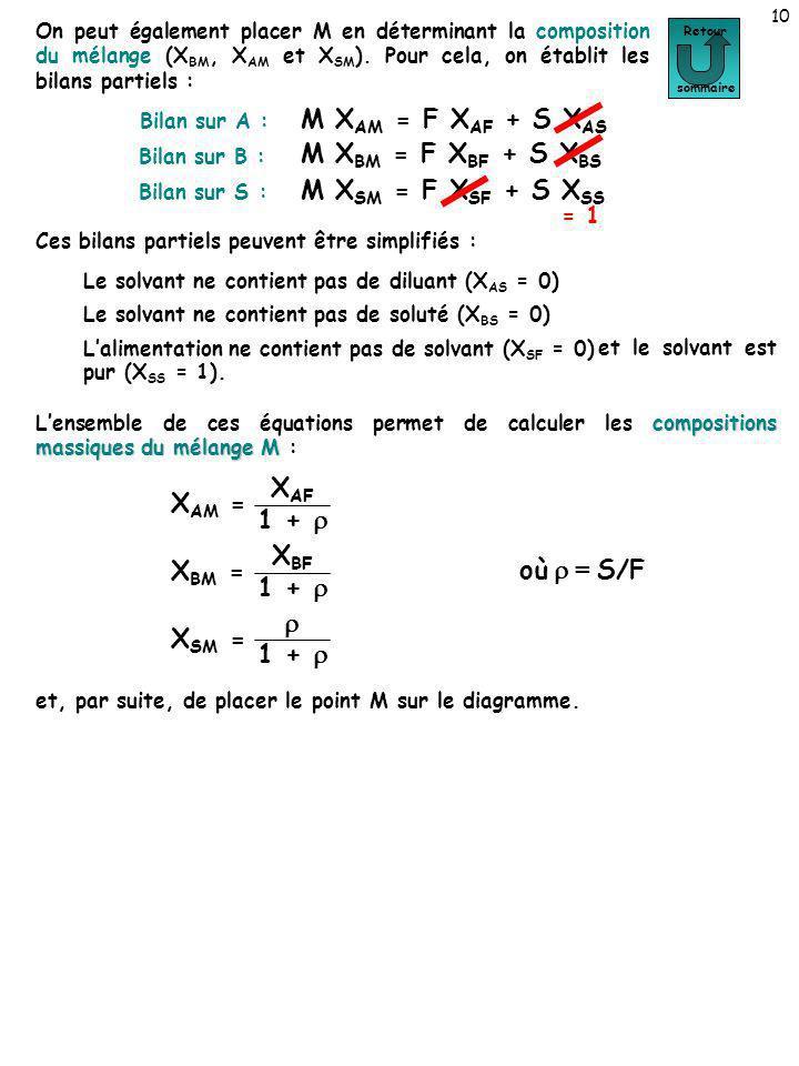 M XAM = F XAF + S XAS M XBM = F XBF + S XBS M XSM = F XSF + S XSS XAF