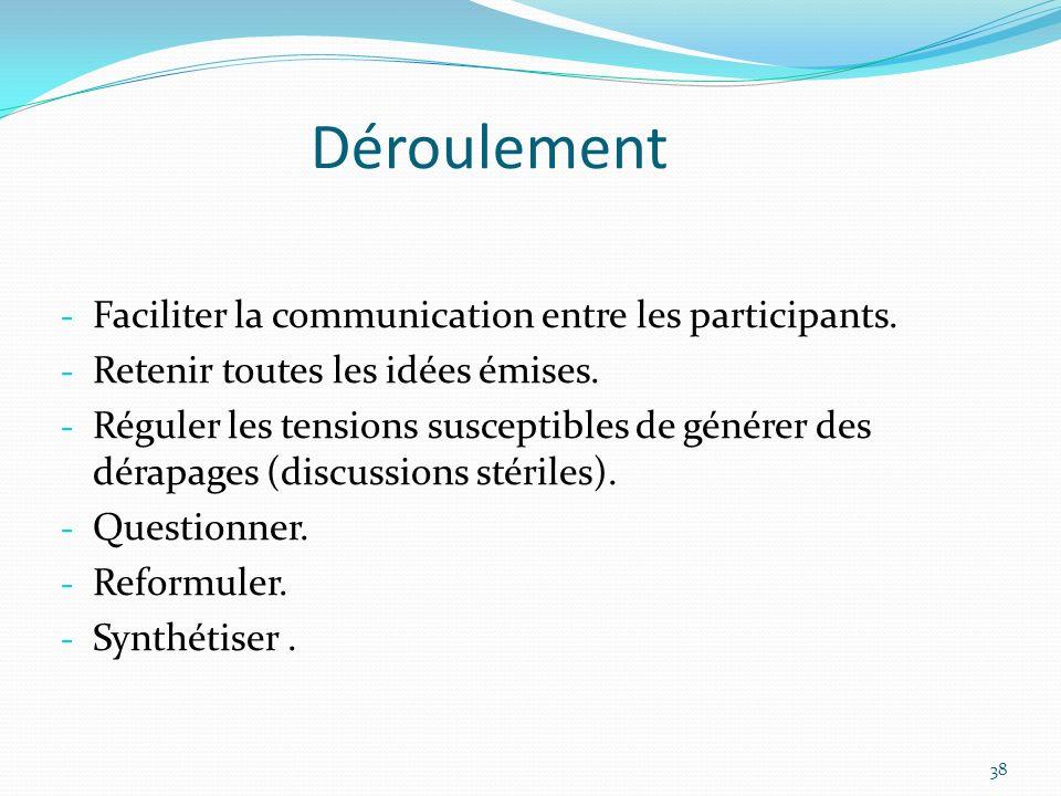 Déroulement Faciliter la communication entre les participants.