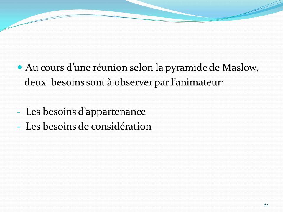 Au cours d'une réunion selon la pyramide de Maslow,